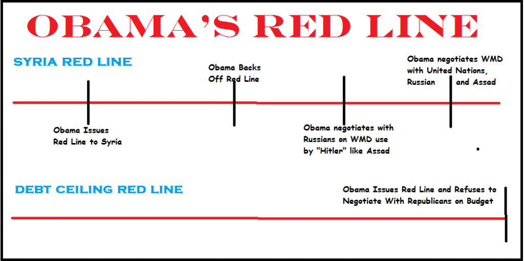 President Obama issues red line to Republicans on debt ceiling, refusing to negotiate.