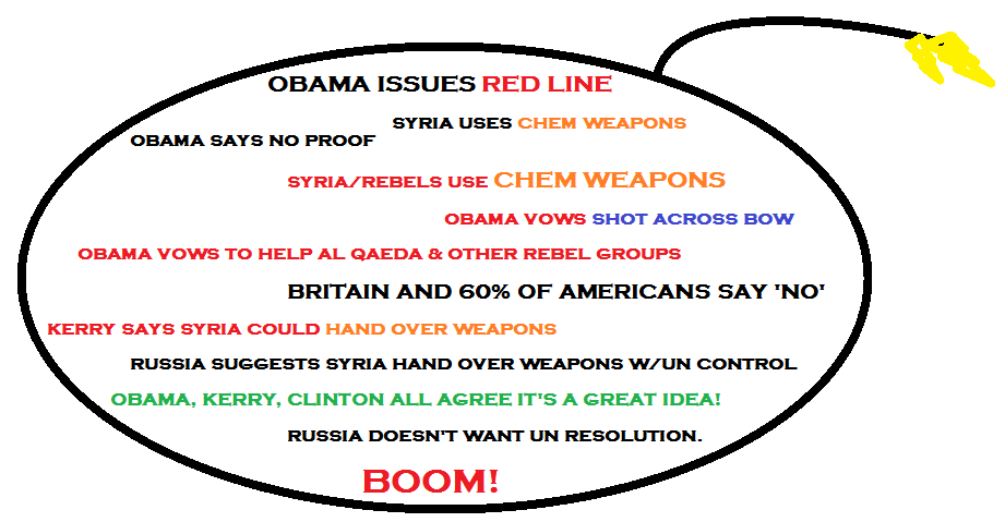 Obama Syria policy in disarray and could blow up in his face. Boom.
