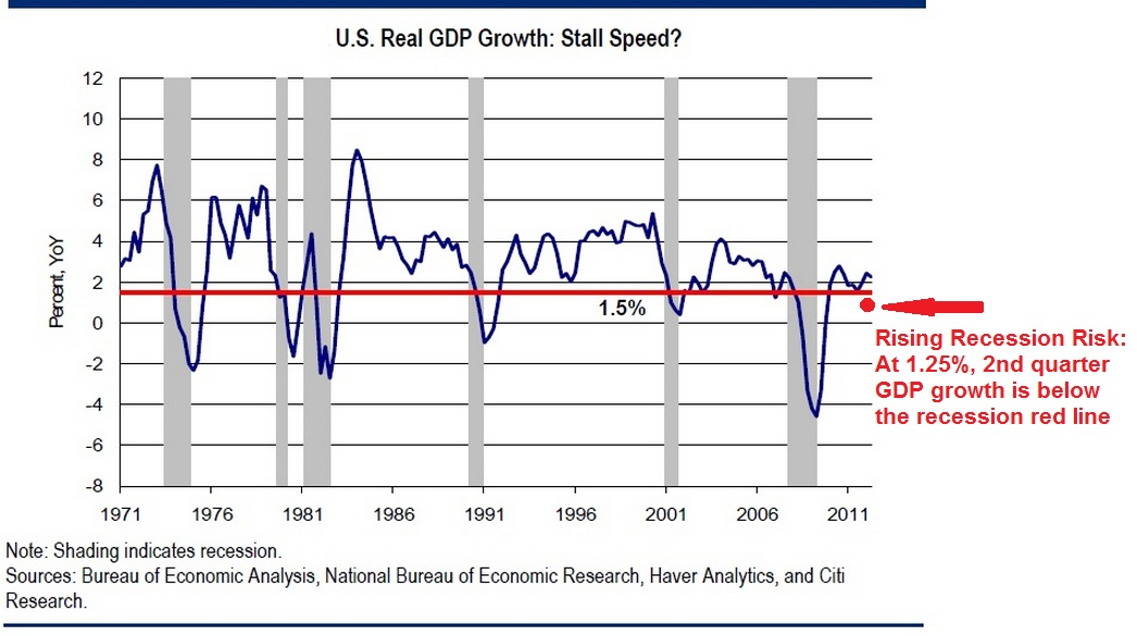 u s economic growth in a post recession Some postrecession regulatory implications over the past 40 years, regulatory reforms have been undertaken on the assumption that markets are efficient and self-corrective, crises are random events that are unpreventable, the purpose of an economic system is to grow, and economic growth necessarily improves.